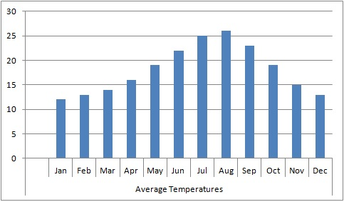 Weather in Spain - Average Temperatures